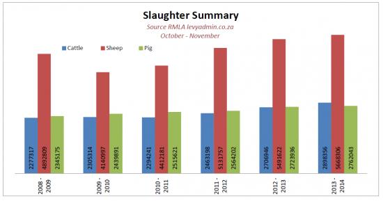 Slaughter Statistics 2008 - 2014